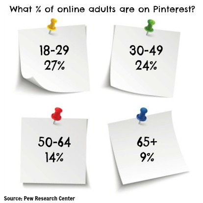 Age of Pinterest users