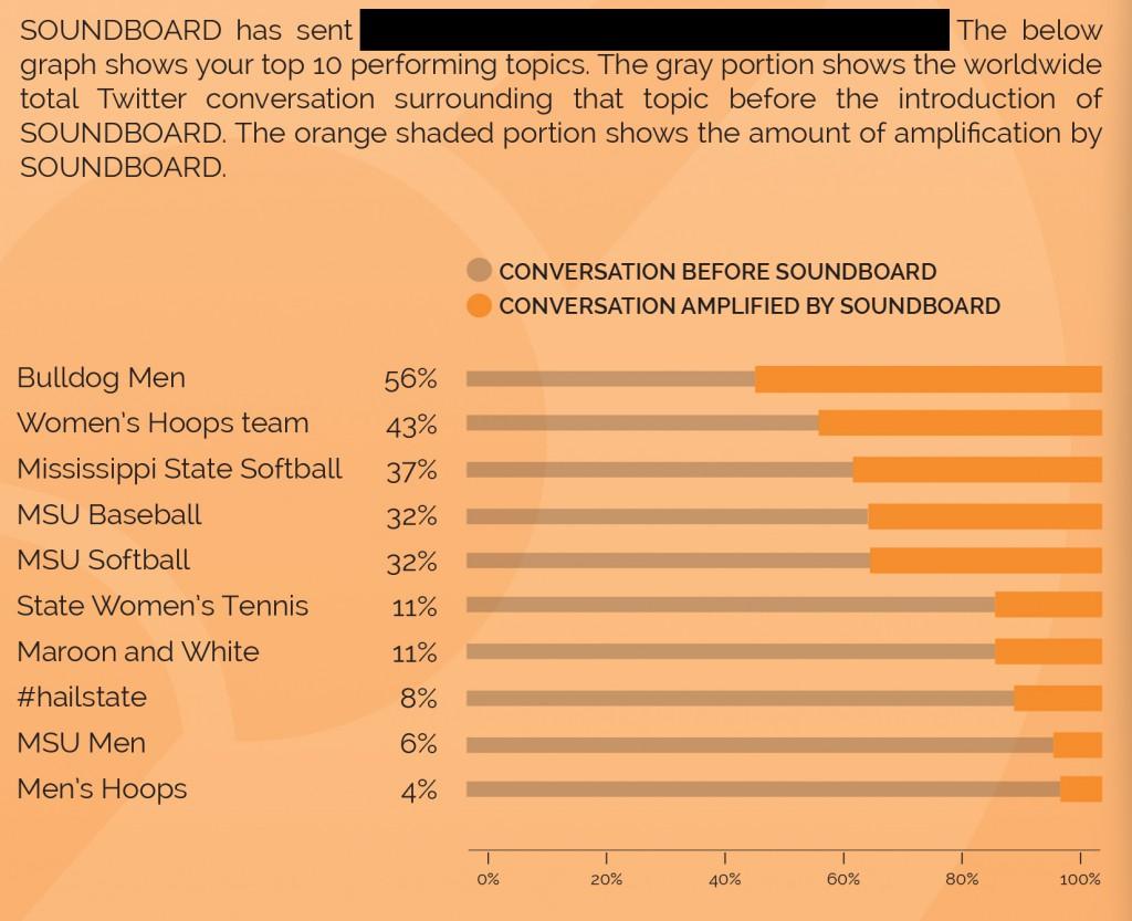 MSU SOUNDBOARD CS CHART