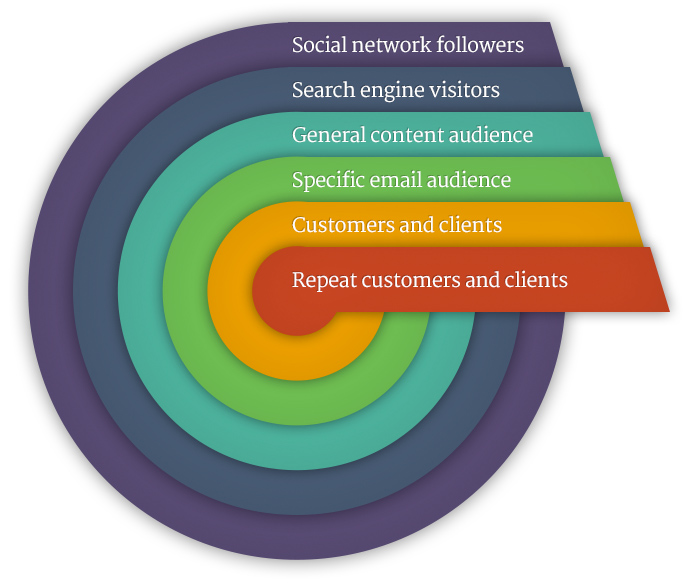 Copyblogger Circles of Belief