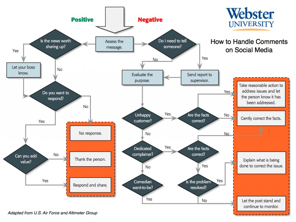 webster-univ-triage-chart
