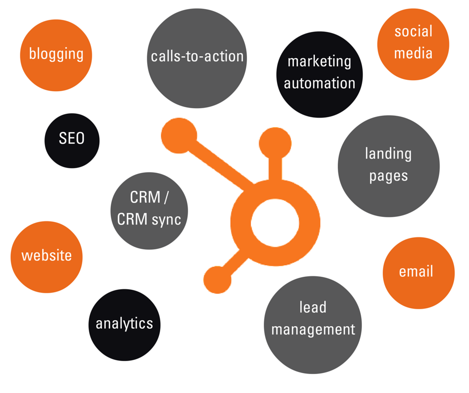 Blogging SEO Social media Website Lead management Landing pages Calls-to-action Marketing automation Email Analytics CRM sync