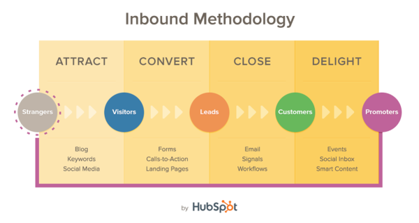 Stop wasting your money with HubSpot